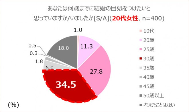 SK-II『女性の生き方に関する意識調査』グラフ