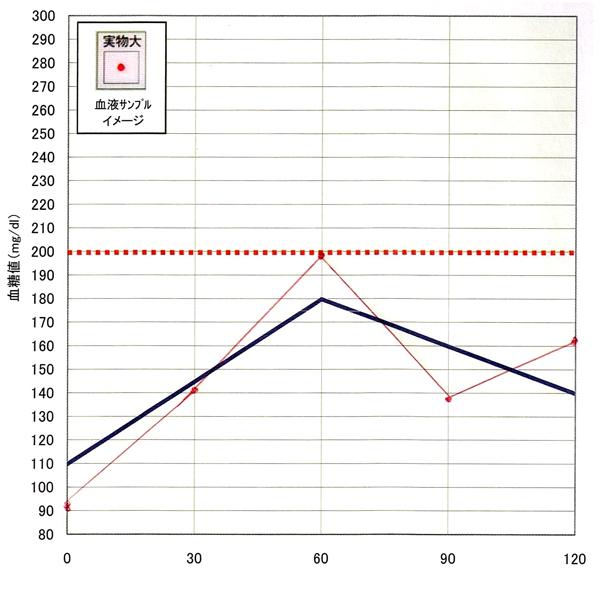 健康診断 血糖値 グラフ