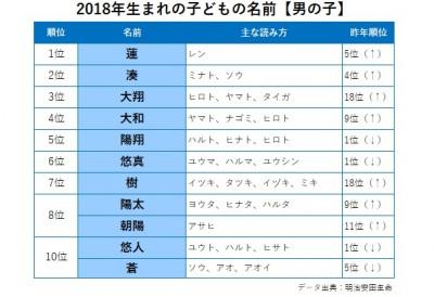 2018年生まれの子どもの名前【男の子】