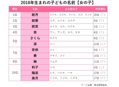 2018年生まれの子どもの名前【女の子】