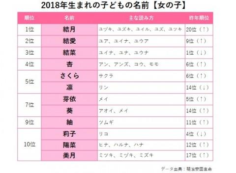 サムネイル 【フォトギャラ】2018年『生まれ年別名前調査』ランキング