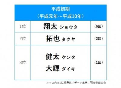【平成初期】男の子の名前、首位獲得TOP3