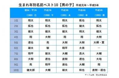 生まれ年別名前ベスト10(男の子)平成元年〜平成5年