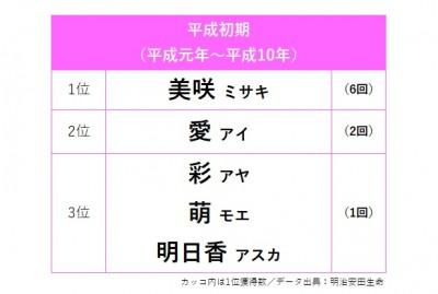 【平成初期】女の子の名前、首位獲得TOP3