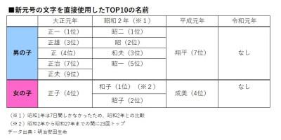 新元号の文字を直接使用したTOP10の名前(大正から令和)データ出典:明治安田生命