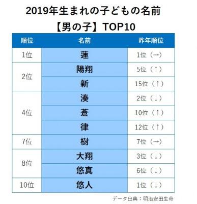 2019年生まれの子どもの名前TOP10【男の子】データ出典:明治安田生命